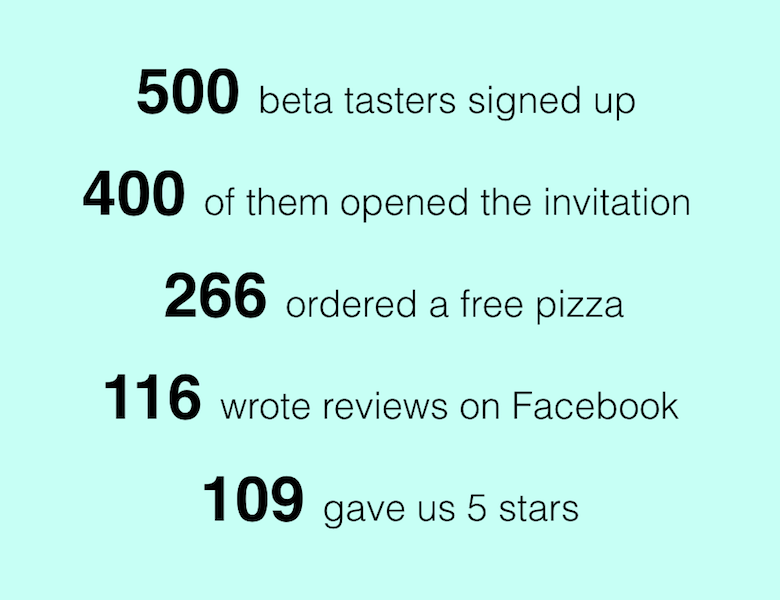 What will happen if you give away 500 pizzas for free