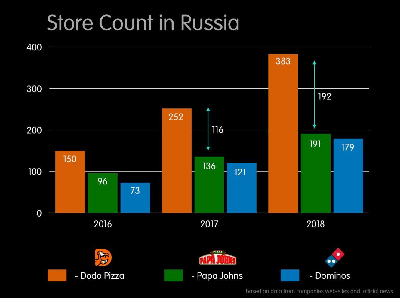 Dodo Pizza store count 2018