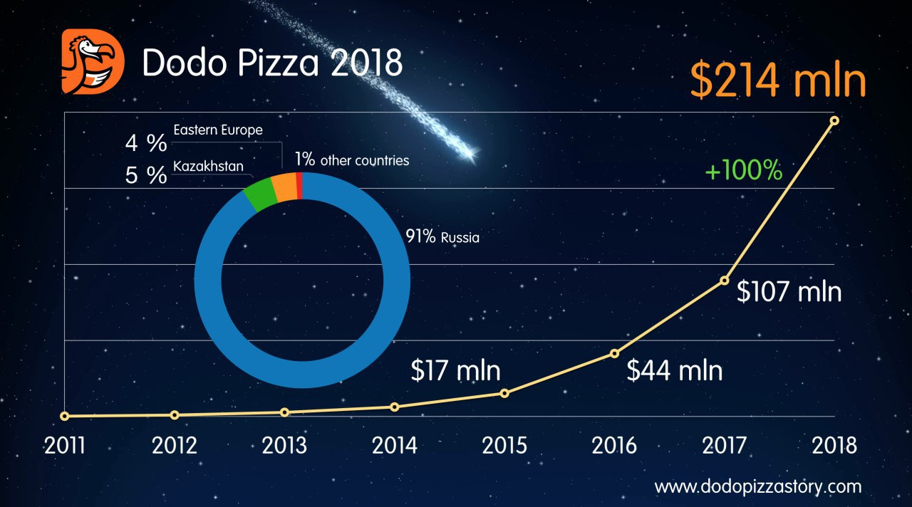 Dodo Revenue 2018