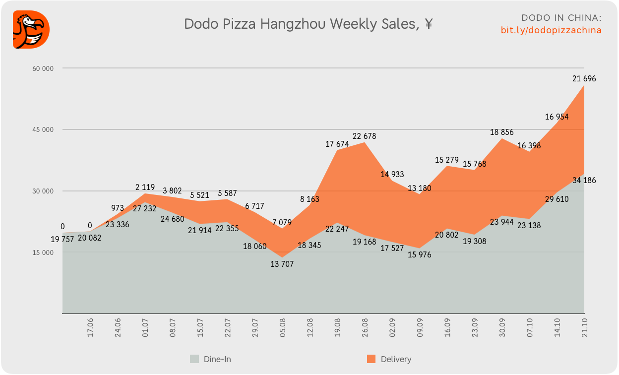 Closing in on 10,000. How things are going at Dodo Pizza Hangzhou